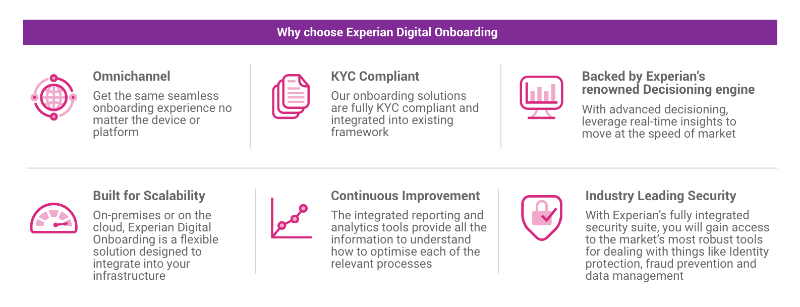 Why Choose Experian Digital Onboarding Infographic - Desktop Version